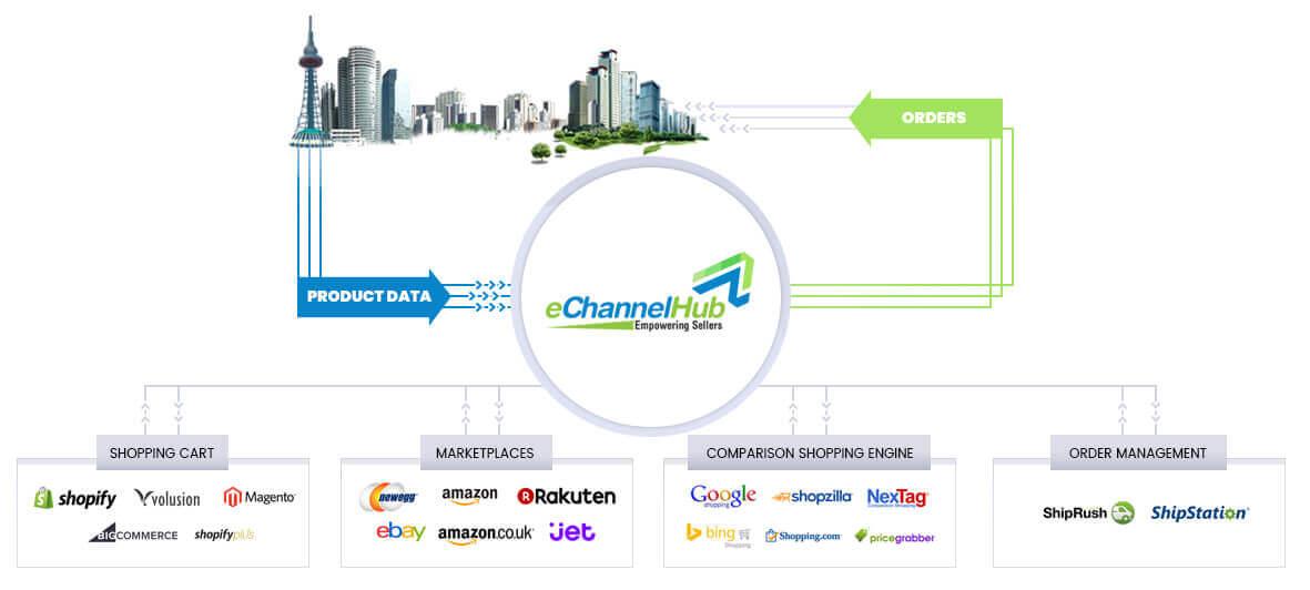 eChannelHub - How it works