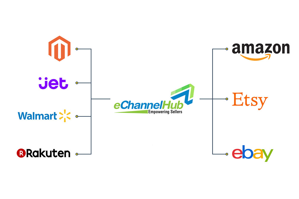 Top Benefits Of Using A Multichannel Ecommerce Platform For Your Business Echannelhub Multichannel Listing Software For Ecommerce Platform